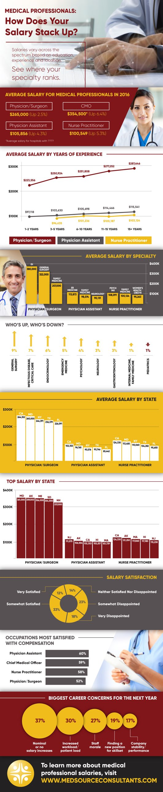 Medical Salary Infographic